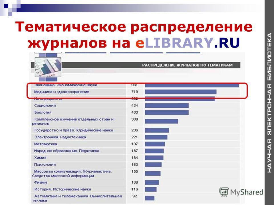 Тематическое распределение журналов на eLIBRARY.RU