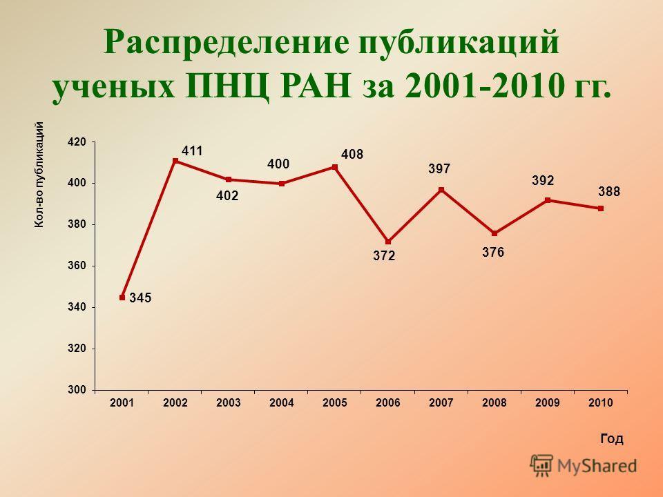 Распределение публикаций ученых ПНЦ РАН за 2001-2010 гг.