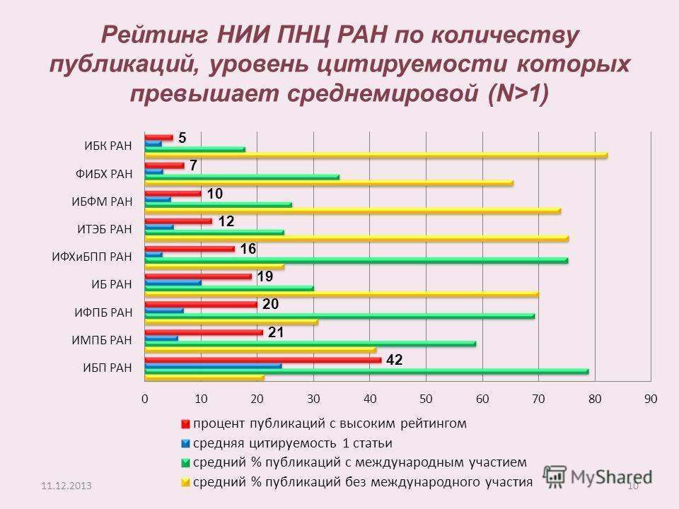 10 Рейтинг НИИ ПНЦ РАН по количеству публикаций, уровень цитируемости которых превышает среднемировой (N>1)