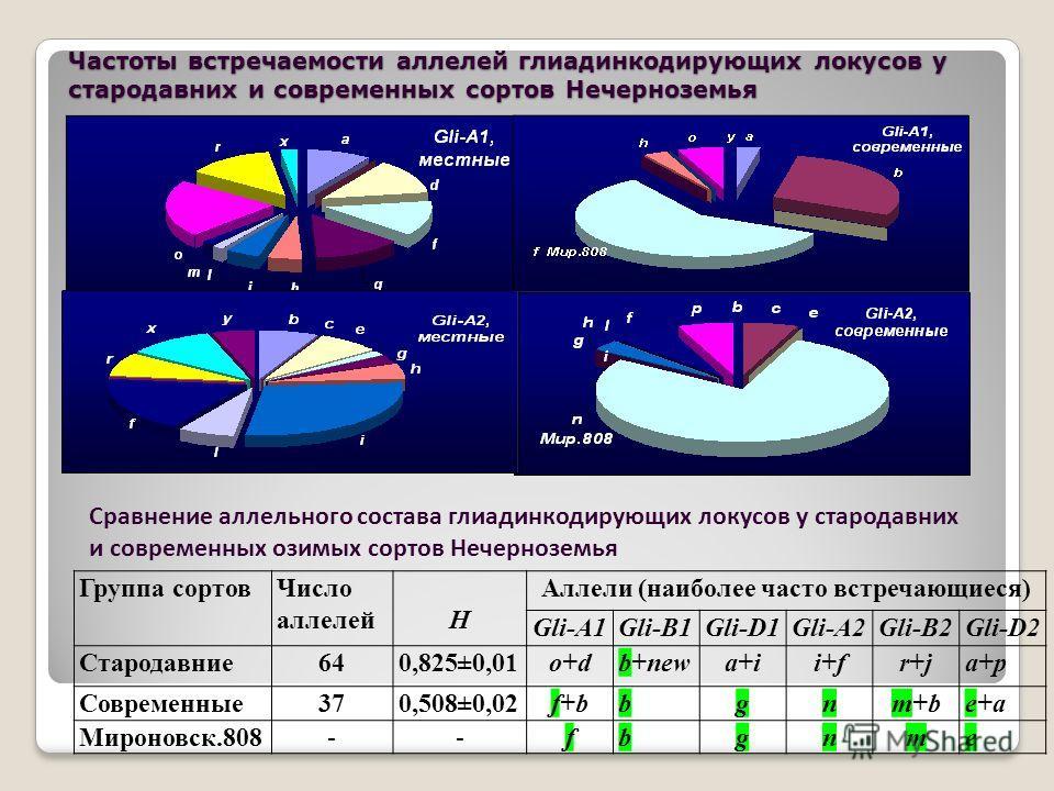 Сравнение аллельного состава глиадинкодирующих локусов у стародавних и современных озимых сортов Нечерноземья Группа сортовЧисло аллелейН Аллели (наиболее часто встречающиеся) Gli-A1Gli-B1Gli-D1Gli-A2Gli-B2Gli-D2 Стародавние640,825±0,01o+do+db+newa+i