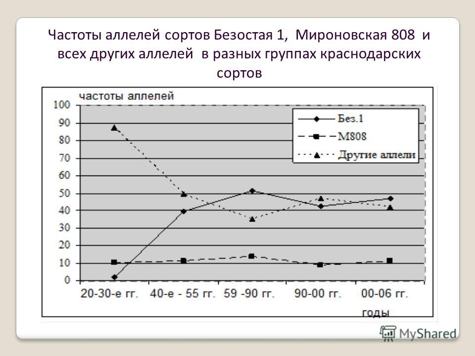 Частоты аллелей сортов Безостая 1, Мироновская 808 и всех других аллелей в разных группах краснодарских сортов