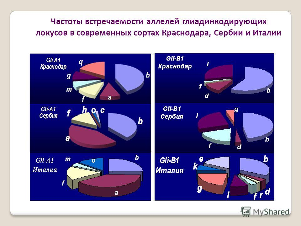 Частоты встречаемости аллелей глиадинкодирующих локусов в современных сортах Краснодара, Сербии и Италии