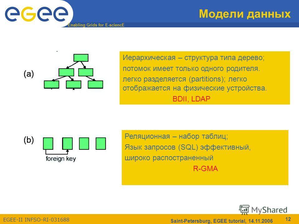 Enabling Grids for E-sciencE EGEE-II INFSO-RI-031688 Saint-Petersburg, EGEE tutorial, 14.11.2006 12 Модели данных Иерархическая – структура типа дерево; потомок имеет только одного родителя. легко разделяется (partitions); легко отображается на физич