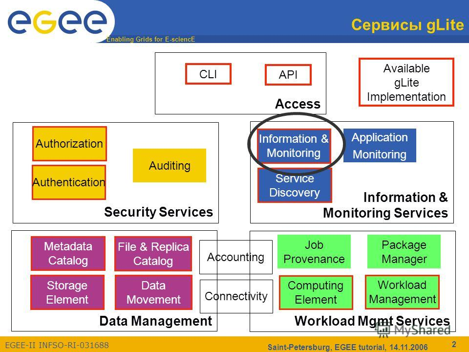Enabling Grids for E-sciencE EGEE-II INFSO-RI-031688 Saint-Petersburg, EGEE tutorial, 14.11.2006 2 Сервисы gLite API Access Workload Mgmt Services Computing Element Workload Management Metadata Catalog Data Management Storage Element Data Movement Fi
