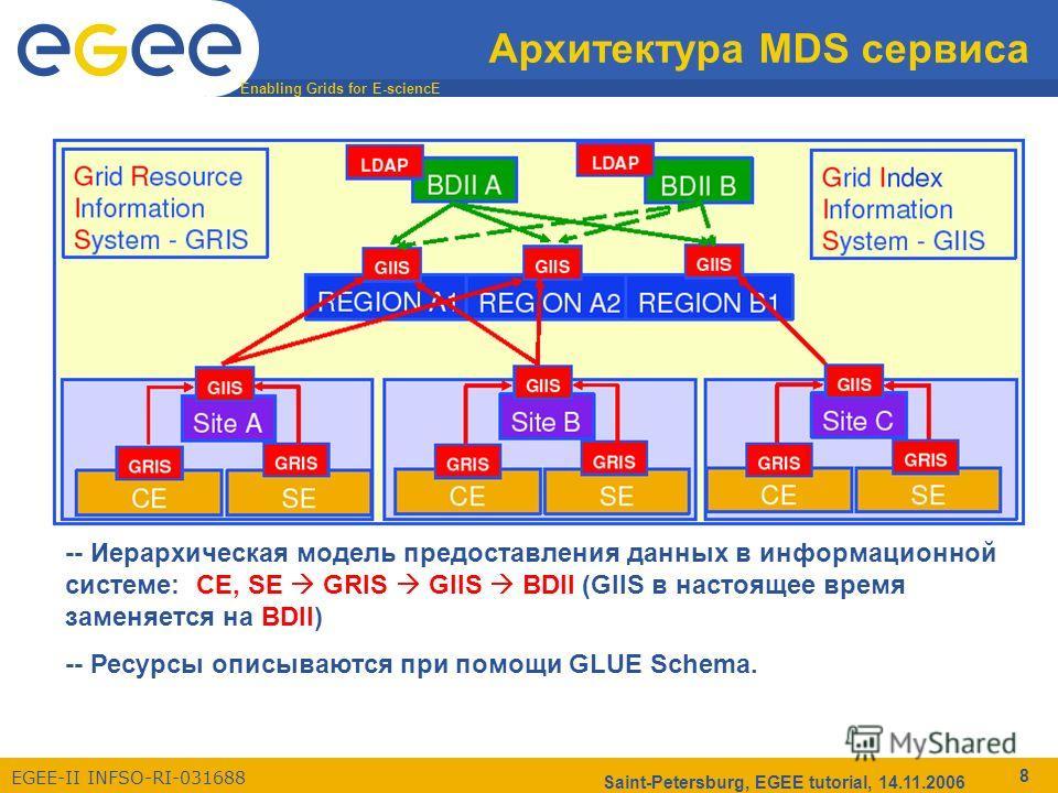 Enabling Grids for E-sciencE EGEE-II INFSO-RI-031688 Saint-Petersburg, EGEE tutorial, 14.11.2006 8 Архитектура MDS сервиса -- Иерархическая модель предоставления данных в информационной системе: CE, SE GRIS GIIS BDII (GIIS в настоящее время заменяетс