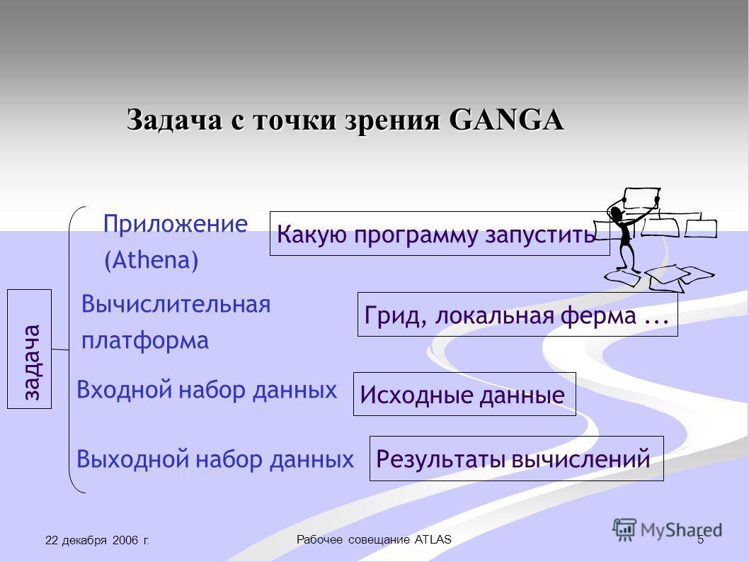 22 декабря 2006 г. 5Рабочее совещание ATLAS Задача с точки зрения GANGA Приложение (Athena) Вычислительная платформа Входной набор данных Выходной набор данных Исходные данные Результаты вычислений Грид, локальная ферма... Какую программу запустить з