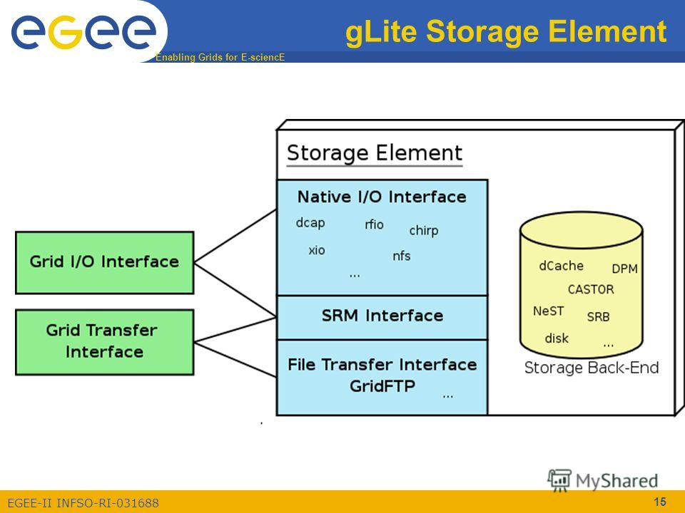 Enabling Grids for E-sciencE EGEE-II INFSO-RI-031688 15 gLite Storage Element
