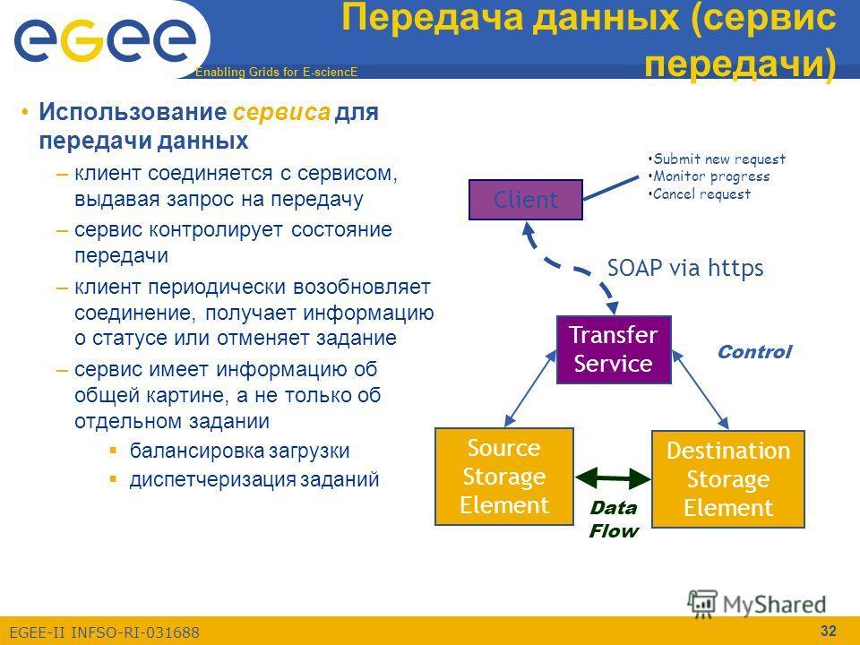 Enabling Grids for E-sciencE EGEE-II INFSO-RI-031688 32 Передача данных (сервис передачи) Использование сервиса для передачи данных –клиент соединяется с сервисом, выдавая запрос на передачу –сервис контролирует состояние передачи –клиент периодическ