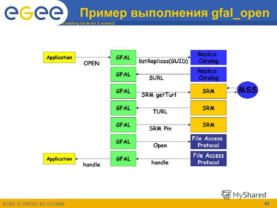 Enabling Grids for E-sciencE EGEE-II INFSO-RI-031688 43 Пример выполнения gfal_open