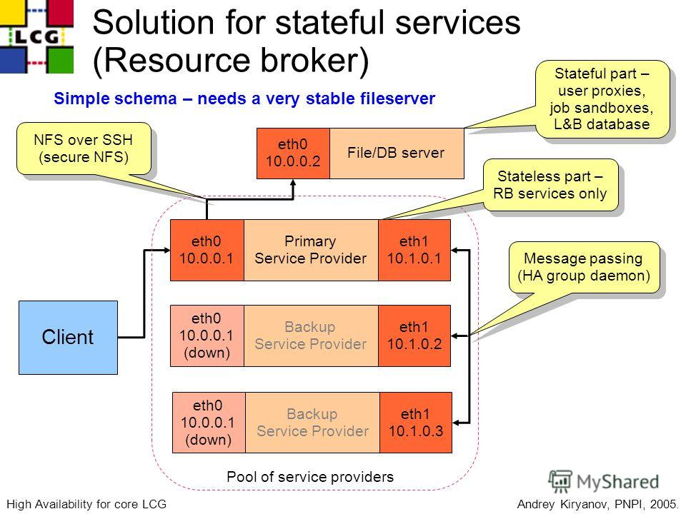 High Availability for core LCG services Client Pool of service providers Solution for stateful services (Resource broker) Stateful part – user proxies, job sandboxes, L&B database Stateful part – user proxies, job sandboxes, L&B database Stateless pa
