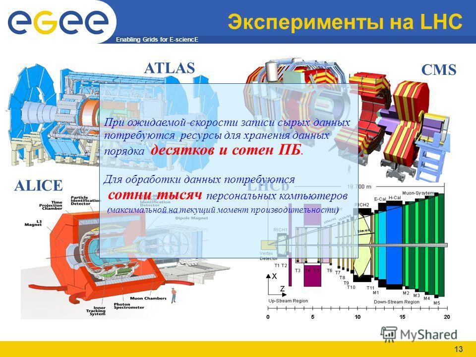 Enabling Grids for E-sciencE 13 Эксперименты на LHC CMS ATLAS LHCb ALICE При ожидаемой скорости записи сырых данных потребуются ресурсы для хранения данных порядка десятков и сотен ПБ. Для обработки данных потребуются сотни тысяч персональных компьют