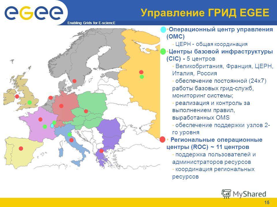 Enabling Grids for E-sciencE 15 Управление ГРИД EGEE Операционный центр управления (OMС) -ЦЕРН - о бщая координация Центры базовой инфраструктуры (CIC) - 5 центров -Великобритания, Франция, ЦЕРН, Италия, Россия -обеспечение постоянной (24x7) работы б