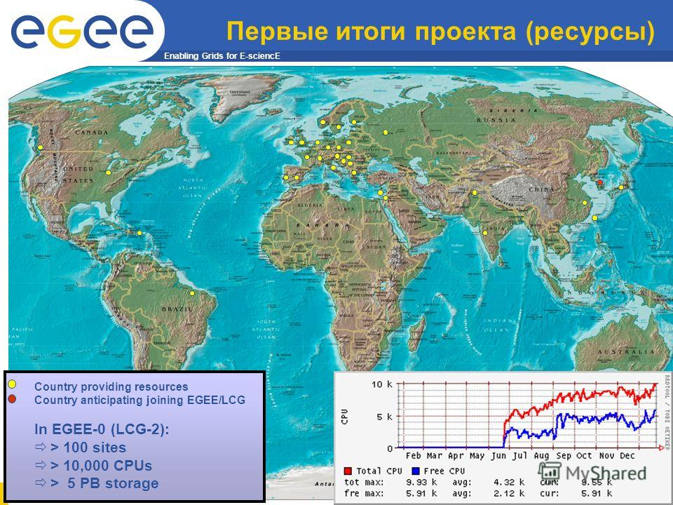 Enabling Grids for E-sciencE 20 Первые итоги проекта (ресурсы) Country providing resources Country anticipating joining EGEE/LCG In EGEE-0 (LCG-2): > 100 sites > 10,000 CPUs > 5 PB storage