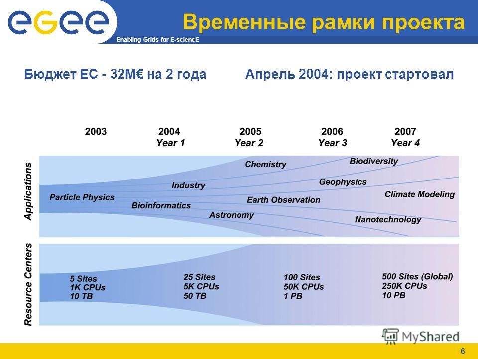 Enabling Grids for E-sciencE 6 Временные рамки проекта Бюджет ЕС - 32M на 2 годаАпрель 2004: проект стартовал