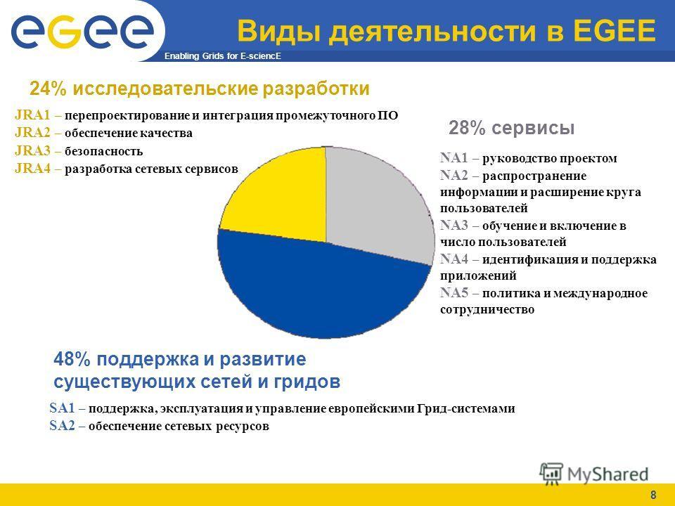 Enabling Grids for E-sciencE 8 Виды деятельности в EGEE 24% исследовательские разработки JRA1 – перепроектирование и интеграция промежуточного ПО JRA2 – обеспечение качества JRA3 – безопасность JRA4 – разработка сетевых сервисов 28% сервисы SA1 – под