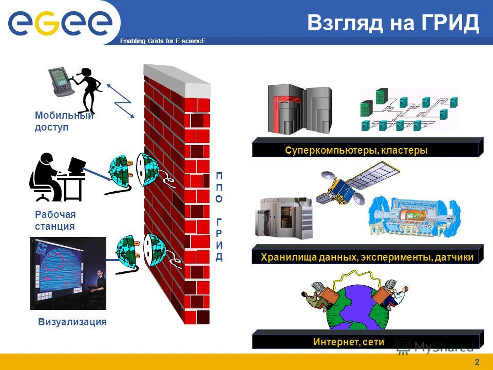 Enabling Grids for E-sciencE 2 Взгляд на ГРИД