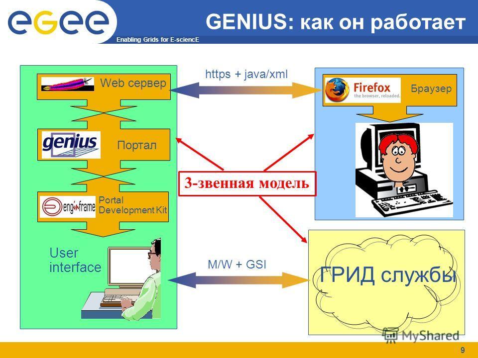Enabling Grids for E-sciencE 9 GENIUS: как он работает 3-звенная модель Portal Development Kit Web сервер Портал User interface Браузер ГРИД службы M/W + GSI https + java/xml