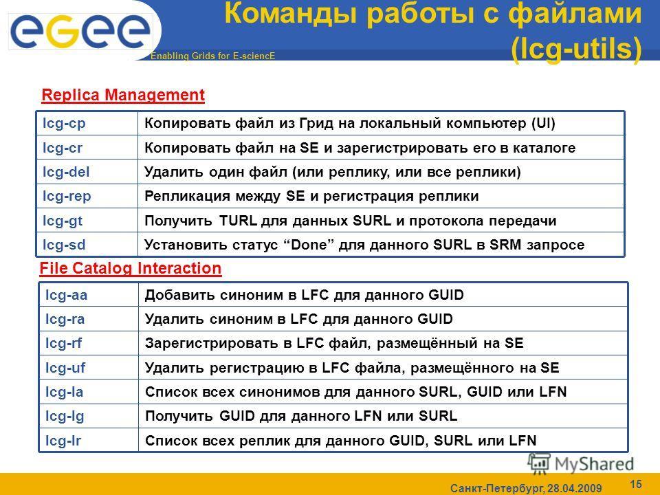 Enabling Grids for E-sciencE Санкт-Петербург, 28.04.2009 15 Команды работы с файлами (lcg-utils) Установить статус Done для данного SURL в SRM запросеlcg-sd Получить TURL для данных SURL и протокола передачиlcg-gt Репликация между SE и регистрация ре