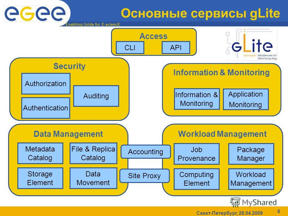 Enabling Grids for E-sciencE Санкт-Петербург, 28.04.2009 6 Основные сервисы gLite Workload ManagementData Management Security Information & Monitoring Access API Computing Element Workload Management Metadata Catalog Storage Element Data Movement Fil