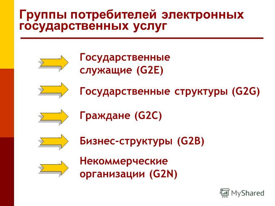 Группы потребителей электронных государственных услуг Государственные служащие (G2E) Государственные структуры (G2G) Граждане (G2C) Бизнес-структуры (G2B) Некоммерческие организации (G2N)