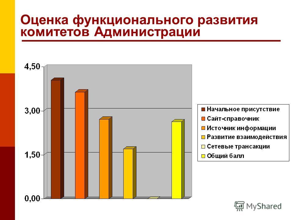 Оценка функционального развития комитетов Администрации