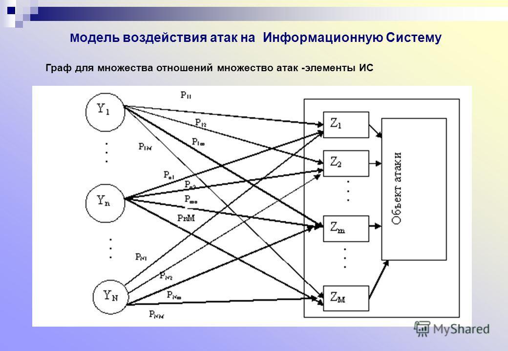 М одель воздействия атак на Информационную Систему Граф для множества отношений множество атак -элементы ИС