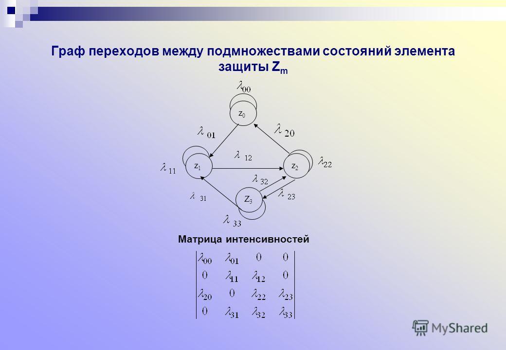 Граф переходов между подмножествами состояний элемента защиты Z m Матрица интенсивностей z0z0 Z3Z3 z2z2 z1z1