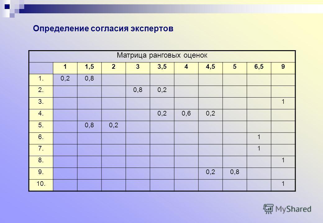 Определение согласия экспертов Матрица ранговых оценок 11,5233,544,556,59 1.0,20,8 2.0,80,2 3.1 4.0,20,60,2 5.0,80,2 6.1 7.1 8.1 9.0,20,8 10.1