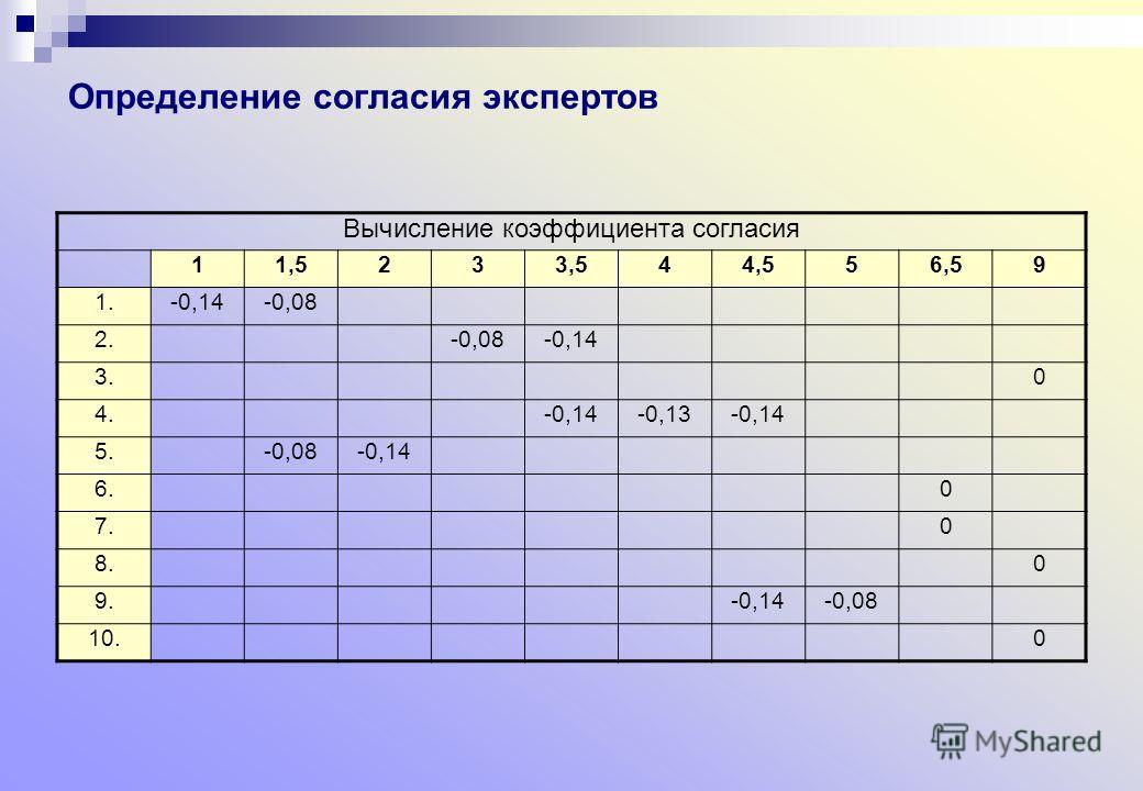 Определение согласия экспертов Вычисление коэффициента согласия 11,5233,544,556,59 1.-0,14-0,08 2.-0,08-0,14 3.0 4.-0,14-0,13-0,14 5.-0,08-0,14 6.0 7.0 8.0 9.-0,14-0,08 10.0