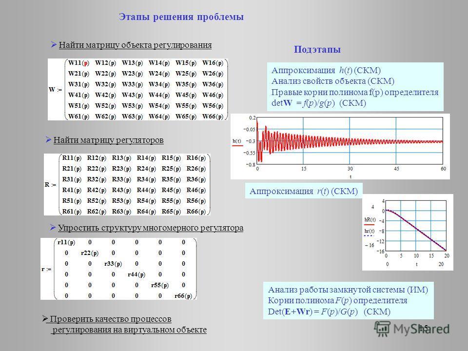 Найти матрицу объекта регулирования Этапы решения проблемы Найти матрицу регуляторов Упростить структуру многомерного регулятора Проверить качество процессов регулирования на виртуальном объекте Аппроксимация r(t) (СКМ) Аппроксимация h(t) (СКМ) Анали