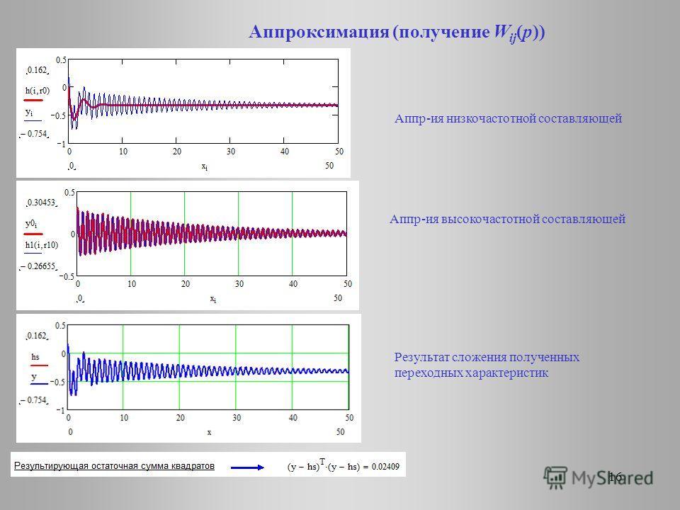 Аппроксимация (получение W ij (p)) 16 Аппр-ия низкочастотной составляющей Аппр-ия высокочастотной составляющей Результат сложения полученных переходных характеристик