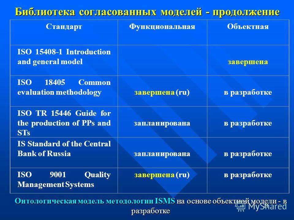 21 Библиотека согласованных моделей - продолжение СтандартФункциональнаяОбъектная ISO 15408-1 Introduction and general model завершена ISO 18405 Common evaluation methodology завершена (ru) в разработке ISO TR 15446 Guide for the production of PPs an