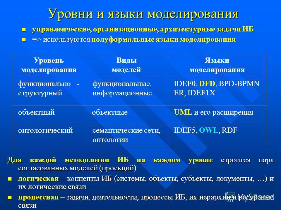 7 Уровни и языки моделирования управленческие, организационные, архитектурные задачи ИБ управленческие, организационные, архитектурные задачи ИБ => используются полуформальные языки моделирования => используются полуформальные языки моделирования Уро