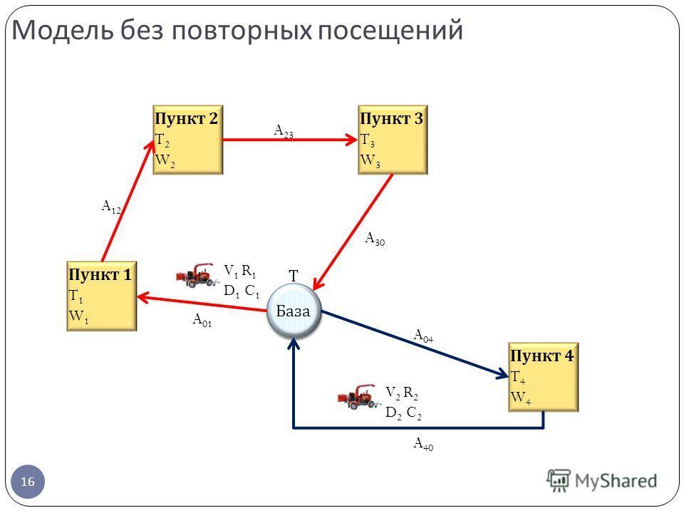 Модель без повторных посещений 16 Пункт 2 T 2 W 2 Пункт 1 T 1 W 1 Пункт 4 T 4 W 4 Пункт 3 T 3 W 3 База V 1 R 1 D 1 C 1 V 2 R 2 D 2 C 2 A 01 A 12 A 23 A 30 A 04 A 40 Т
