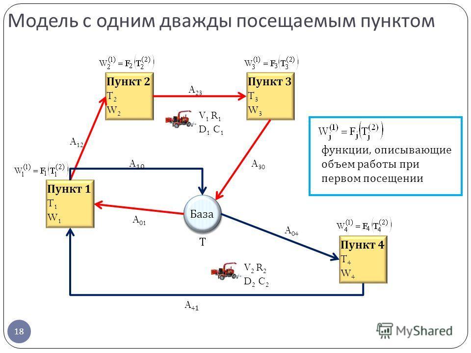 Модель с одним дважды посещаемым пунктом 18 Пункт 2 T 2 W 2 Пункт 1 T 1 W 1 Пункт 4 T 4 W 4 Пункт 3 T 3 W 3 База V 1 R 1 D 1 C 1 V 2 R 2 D 2 C 2 A 01 A 12 A 23 A 30 A 04 A41A41 A 10 Т функции, описывающие объем работы при первом посещении