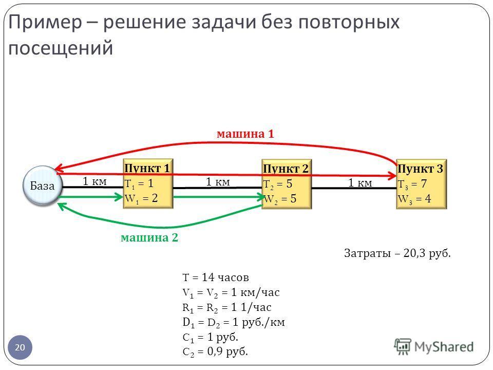 20 Пример – решение задачи без повторных посещений Пункт 2 T 2 = 5 W 2 = 5 Пункт 1 T 1 = 1 W 1 = 2 Пункт 3 T 3 = 7 W 3 = 4 База 1 км T = 14 часов V 1 = V 2 = 1 км/час R 1 = R 2 = 1 1/час D 1 = D 2 = 1 руб./км C 1 = 1 руб. C 2 = 0,9 руб. машина 1 маши