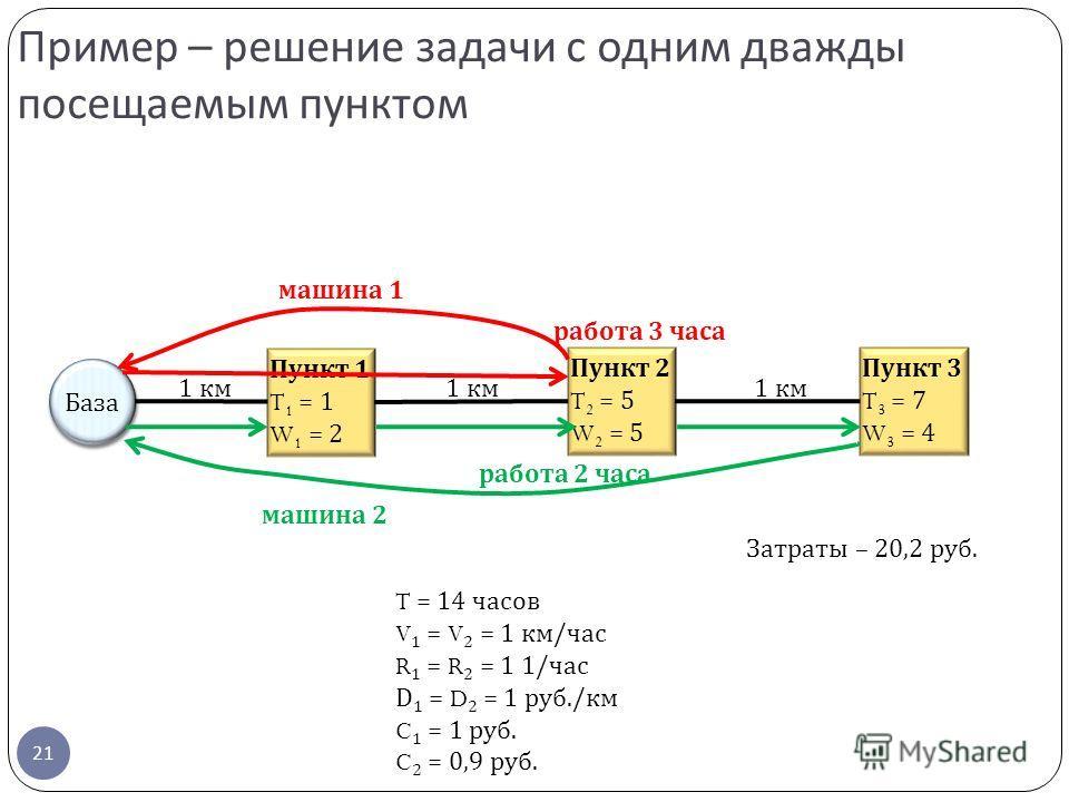 21 Пример – решение задачи с одним дважды посещаемым пунктом Пункт 2 T 2 = 5 W 2 = 5 Пункт 1 T 1 = 1 W 1 = 2 Пункт 3 T 3 = 7 W 3 = 4 База 1 км T = 14 часов V 1 = V 2 = 1 км/час R 1 = R 2 = 1 1/час D 1 = D 2 = 1 руб./км C 1 = 1 руб. C 2 = 0,9 руб. маш
