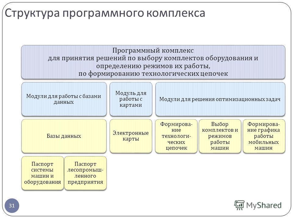 Структура программного комплекса 31 Программный комплекс для принятия решений по выбору комплектов оборудования и определению режимов их работы, по формированию технологических цепочек Модули для работы с базами данных Базы данных Паспорт системы маш