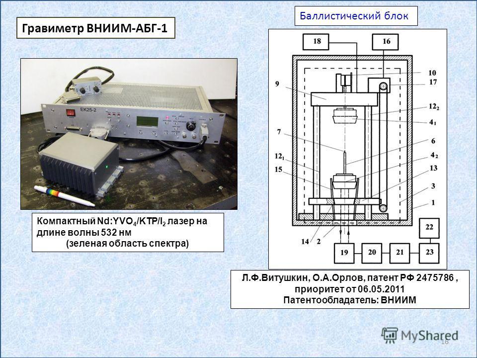 Баллистический блок Л.Ф.Витушкин, О.А.Орлов, патент РФ 2475786, приоритет от 06.05.2011 Патентообладатель: ВНИИМ Компактный Nd:YVO 4 /KTP/I 2 лазер на длине волны 532 нм (зеленая область спектра) Гравиметр ВНИИМ-АБГ-1 16