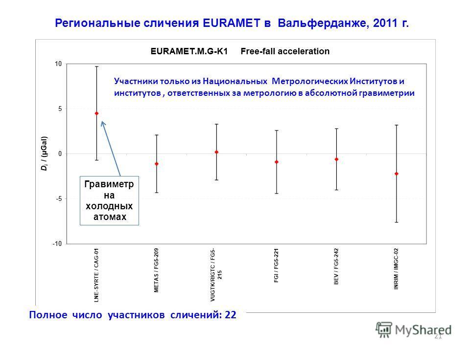 Региональные сличения EURAMET в Вальферданже, 2011 г. Полное число участников сличений: 22 Участники только из Национальных Метрологических Институтов и институтов, ответственных за метрологию в абсолютной гравиметрии Гравиметр на холодных атомах 21