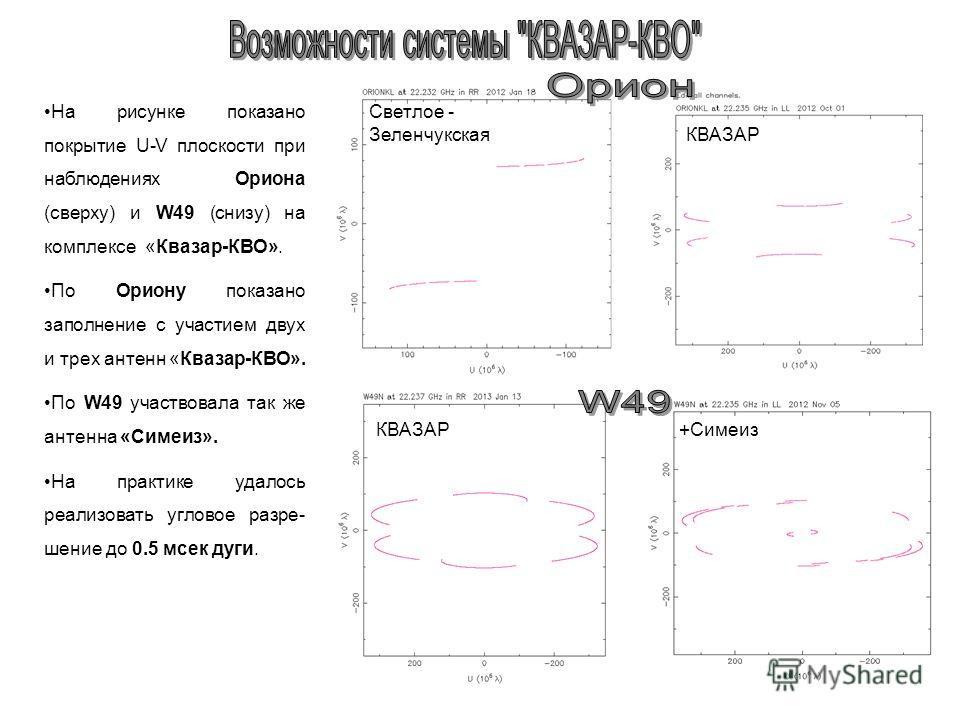 На рисунке показано покрытие U-V плоскости при наблюдениях Ориона (сверху) и W49 (снизу) на комплексе «Квазар-КВО». По Ориону показано заполнение с участием двух и трех антенн «Квазар-КВО». По W49 участвовала так же антенна «Симеиз». На практике удал