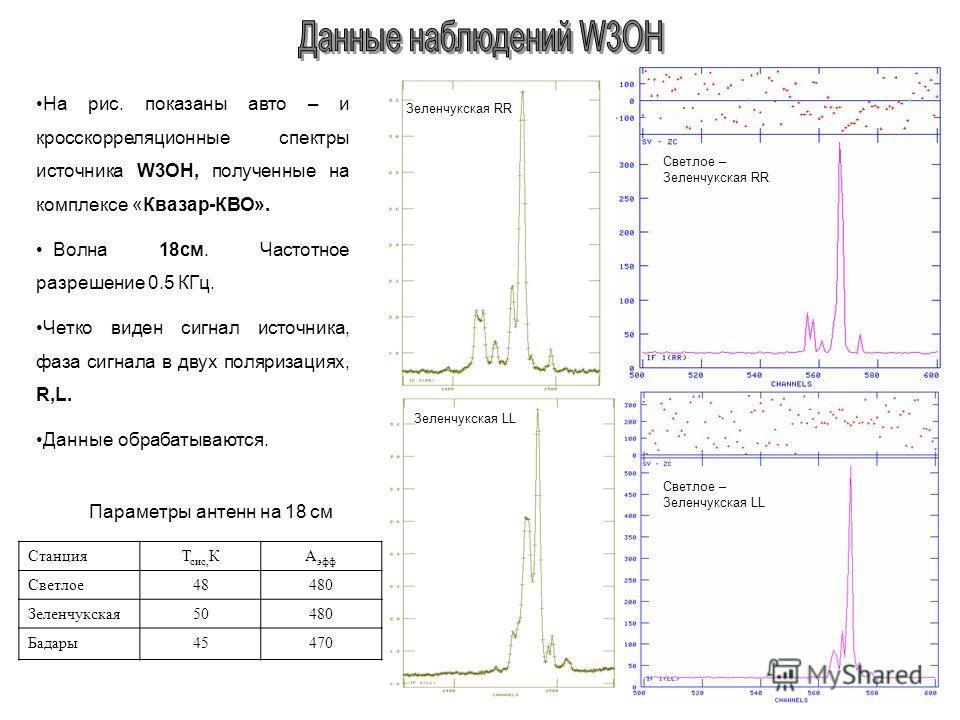 На рис. показаны авто – и кросскорреляционные спектры источника W3OH, полученные на комплексе «Квазар-КВО». Волна 18см. Частотное разрешение 0.5 КГц. Четко виден сигнал источника, фаза сигнала в двух поляризациях, R,L. Данные обрабатываются. СтанцияТ