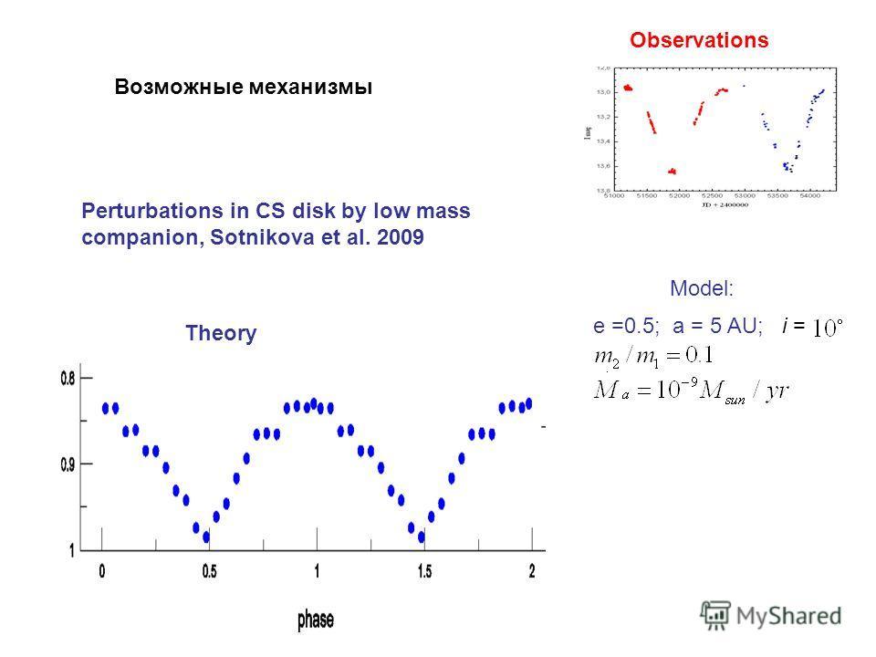 Theory Observations e =0.5; a = 5 AU; i = Model: Perturbations in CS disk by low mass companion, Sotnikova et al. 2009 Возможные механизмы