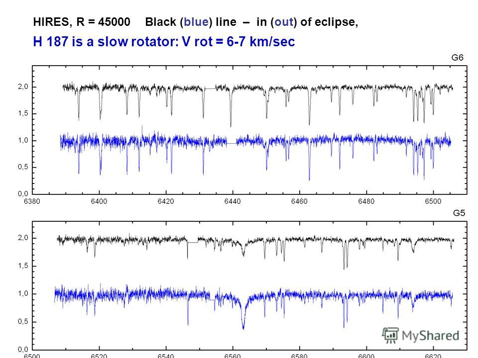 HIRES, R = 45000 Black (blue) line – in (out) of eclipse, H 187 is a slow rotator: V rot = 6-7 km/sec