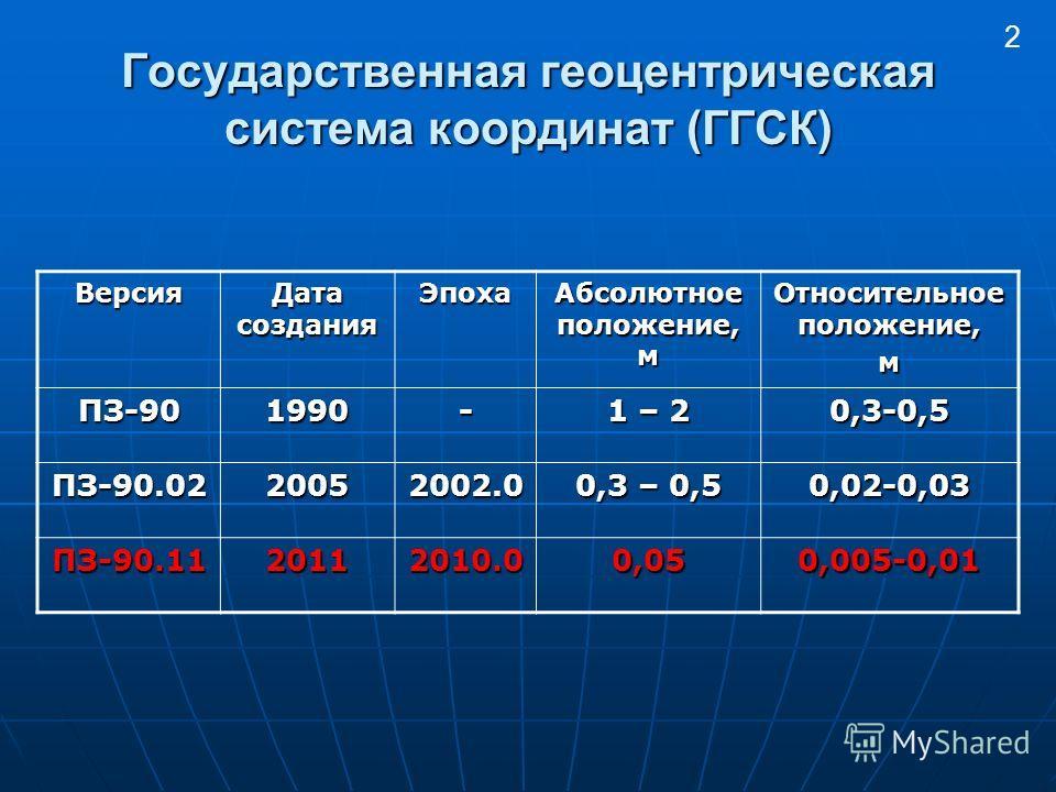 Государственная геоцентрическая система координат (ГГСК) Версия Дата создания Эпоха Абсолютное положение, м Относительное положение, м ПЗ-901990- 1 – 2 0,3-0,5 ПЗ-90.0220052002.0 0,3 – 0,5 0,02-0,03 ПЗ-90.112011 2010.0 0,05 0,005-0,01 2