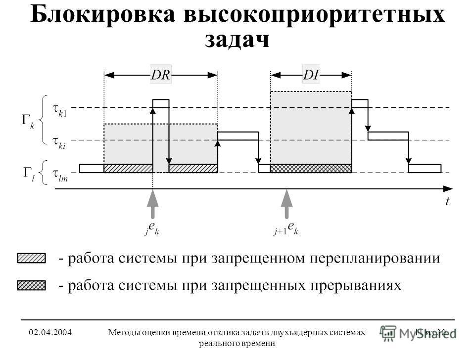 02.04.2004Методы оценки времени отклика задач в двухъядерных системах реального времени 11 из 30 Блокировка высокоприоритетных задач