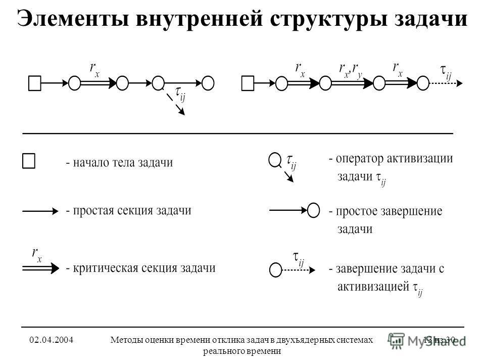 02.04.2004Методы оценки времени отклика задач в двухъядерных системах реального времени 13 из 30 Элементы внутренней структуры задачи
