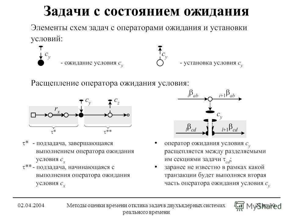 02.04.2004Методы оценки времени отклика задач в двухъядерных системах реального времени 21 из 30 Задачи с состоянием ожидания
