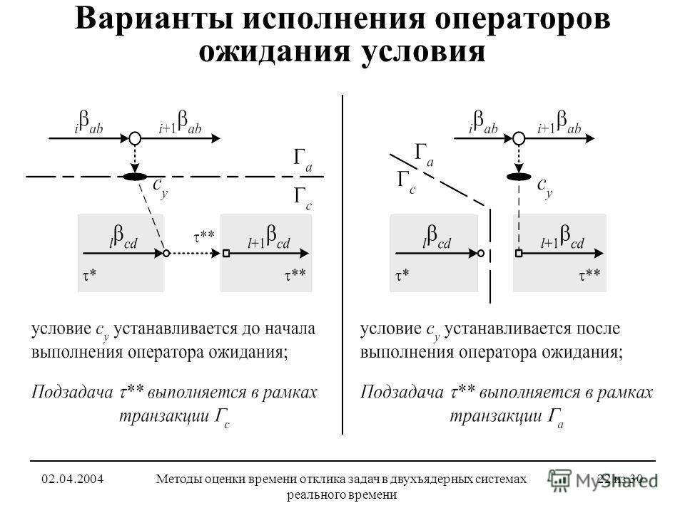 02.04.2004Методы оценки времени отклика задач в двухъядерных системах реального времени 22 из 30 Варианты исполнения операторов ожидания условия