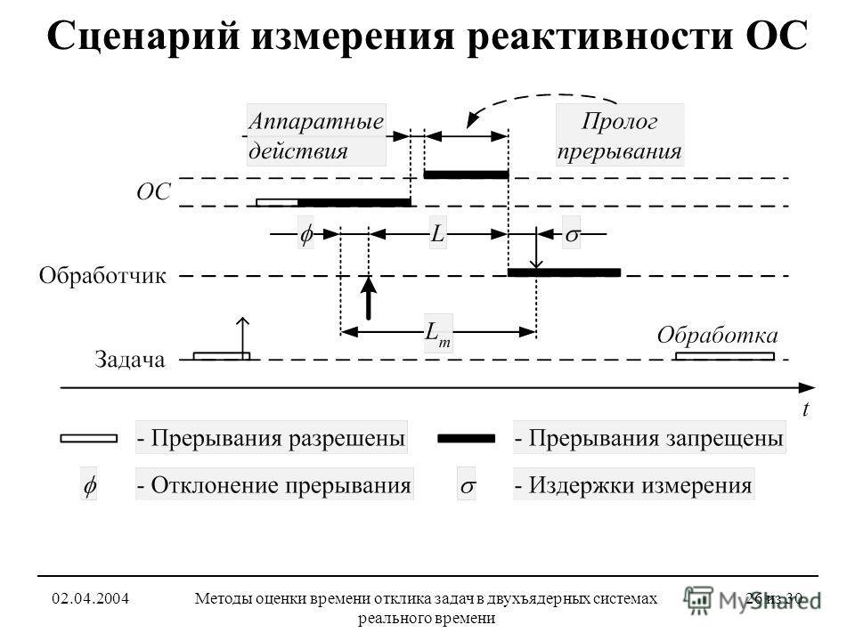 02.04.2004Методы оценки времени отклика задач в двухъядерных системах реального времени 26 из 30 Сценарий измерения реактивности ОС